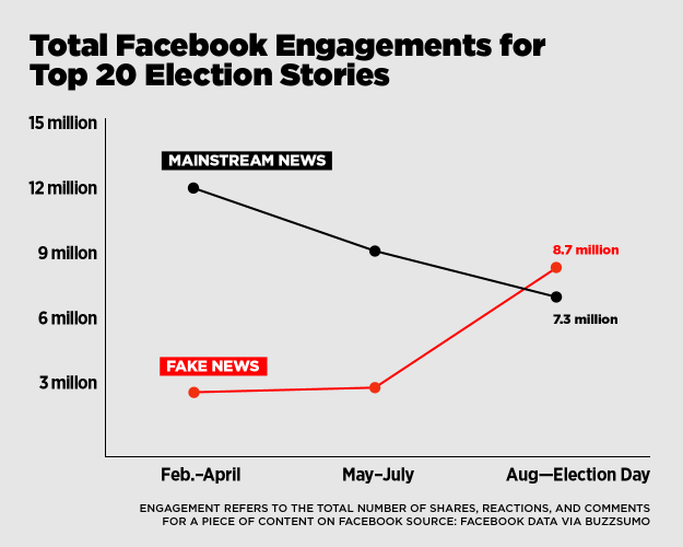 Fake news stories received more clicks than real news during end of 2016 election season