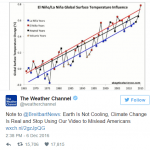 The Weather Channel Calls Out Breitbart News For Spreading Climate Change Hoax