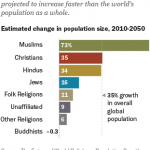 Islam Is Projected To Become The Largest Religion