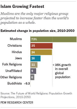 Islam Is Projected To Become The Largest Religion - 3 largest religions