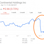 United Airlines Stock Plummets After Overbooked Passenger Fiasco