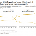 Majority Of Republicans Think Higher Education Is Bad For The United States