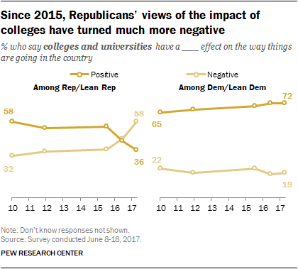 Most Republicans Say News Media Are Negative Influence
