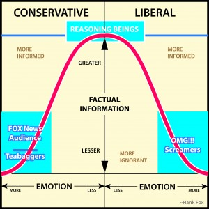 Zoning Out on Liberal vs. Conservative Issues