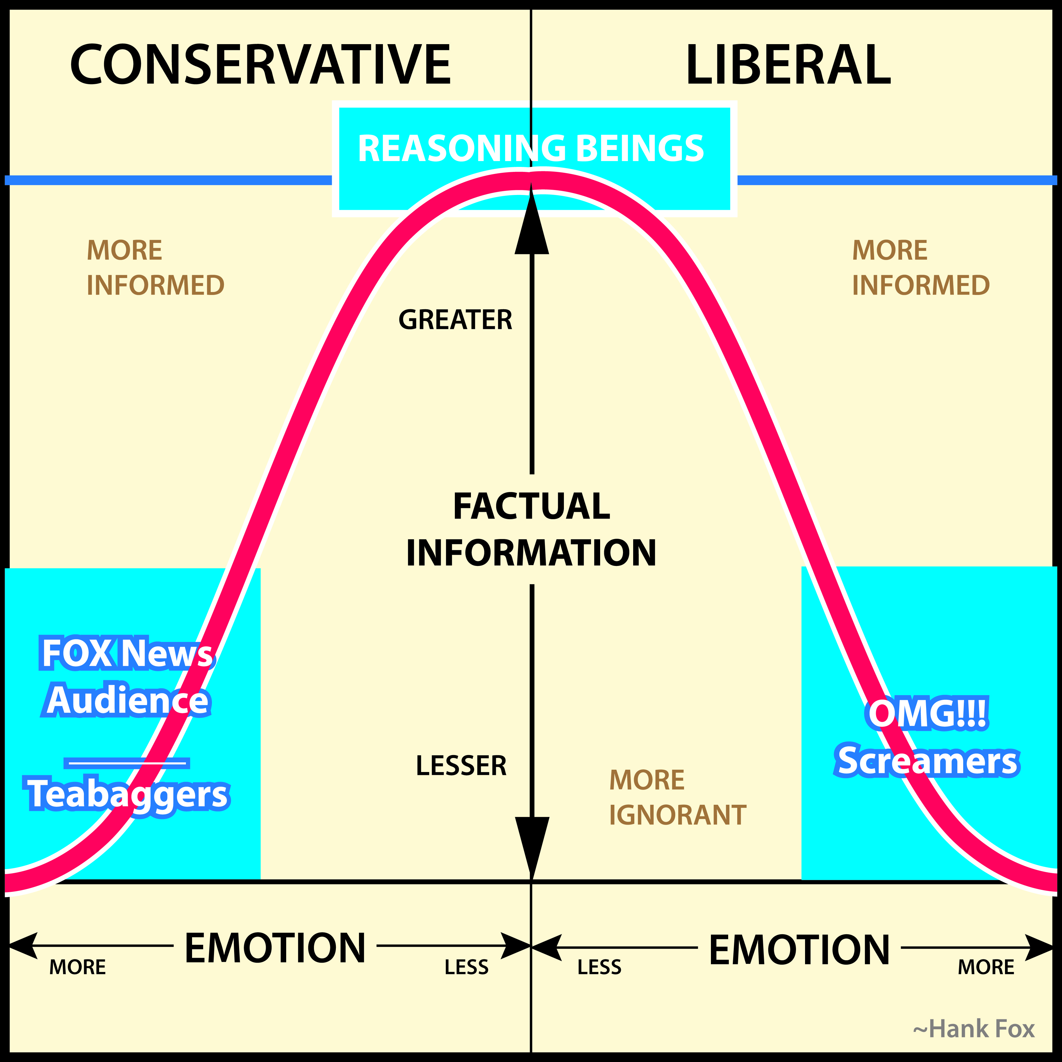 a comparison of liberalism and conservatism Introduction the three most powerful ideologies that emerged in the beginning of the nineteenth century were liberalism, socialism and.