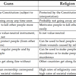 Guns or Religion? The Danger of Simple Answers