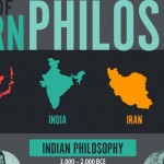 Superscholar.org introduces an Infographic on Eastern Philosophy