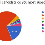 Buddhists for Bernie: a breakdown of our March US Presidential Poll