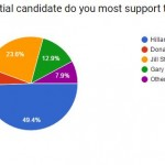 Buddhist Political Preferences (Reader poll, September reporting)