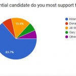 """Qualifications, policies, intelligence, and pant suits"": Buddhist Political Preferences (Reader poll, October reporting)"