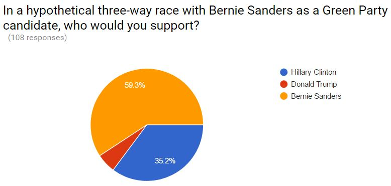 november poll Sanders 3-way Nov 6