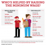 Who Are We Talking About, When We Talk About the Minimum Wage?
