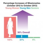Mormon Missionary Service Age Change — One Year Later