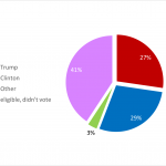 The Potential Purple Majority