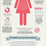 Why Affordable Care Matters for Women