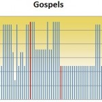 How Long from Original New Testament Books to Oldest Copies?