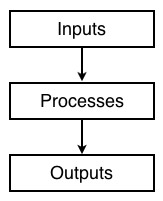 Inputs processes outputs