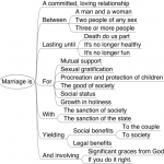 Thoughts about Marriage
