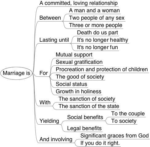 the benefits of marriage to society Is marriage important for society why/why not how does society benefit from a majority of adults being married what would society the individual benefits noted above all accrue to be beneficial to society generally if people are healthier and more financially and socially stable, they.