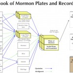 Graphic of plates of the Book of Mormon