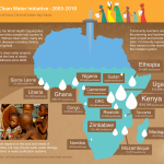 "The Church's ""Africa Clean Water Initiative: 2003-2010"""