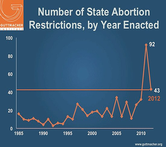 abortionrestrictions