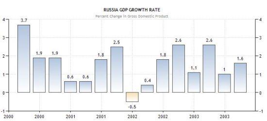 russianeconomy
