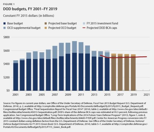2015 defense budget
