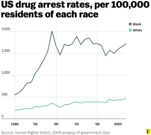 drug_arrest_rates