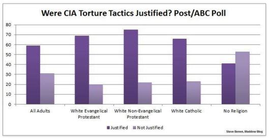 atheists and torture