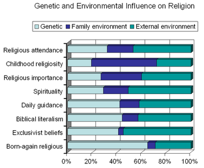 religious fundamentalism is in the genes