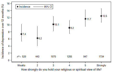 Religion Doesnt Seem To Protect Against Depression - Strongest religion in the world