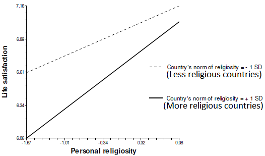 Is rejecting religion the same thing as atheism?