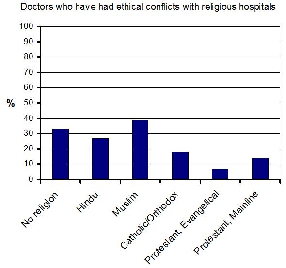 ethical dilemma essay medical school