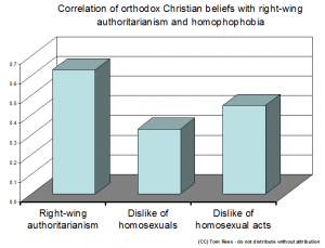 the connection between christianity and homophobia 2008-11-25  going against god's created order in violation of his command to fill and multiply the earth in the act of homosexuality is an exceedingly grave sin.