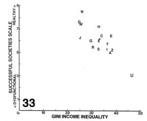 Paul_2009_Successful_societies_vs_GINI
