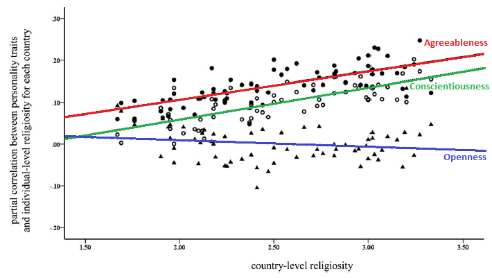 Why Are American Atheists Disagreeable And Unconscientious