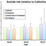 Suicide in Northern Ireland is not linked to religious affiliation