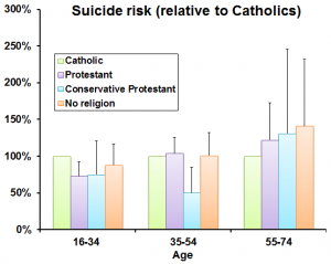 New Study Suggests Religion Affects Suicide Rates Differently Around the World