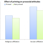 Secular community groups are just as effective as religious ones in stimulating concern for others