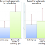 Surprisingly, belief that God is in control increases support for government welfare programmes