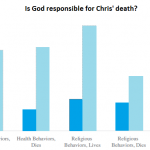 The God-serving bias: thank God if you live, but don't blame God if you die
