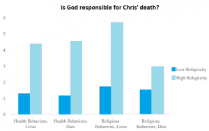 Religious people think that God is only responsible if things go right