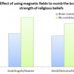 Reminding people of mortality makes them more religious? Not if you use magnets to mess with their brains!
