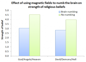 Effect of using magnetic fields to numb the brain on strength of religious beliefs