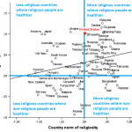 Whether religious people are more healthy depends upon the social context