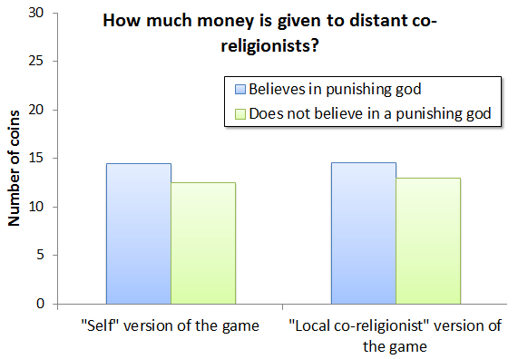 Belief in moralising gods increases donations to co-religionists