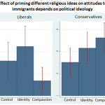 Can you use religion to change attitudes towards immigrants?