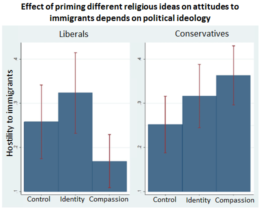 Effect of priming different religious ideas on attitudes to immigrants depends on political ideology
