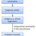 Dogmatic atheism and fundamentalist Christianity: creating certainty in an uncertain world